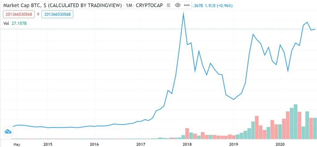 Bitcoin koers grafiek 2015 2020