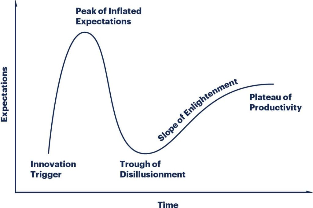 gartner hype cycle illustratie