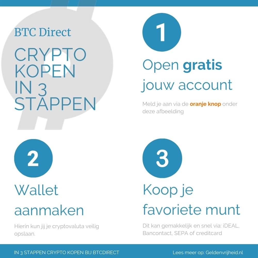 BTCDirect infografic: crypto kopen in 3 stappen