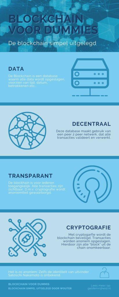 Wat is blockchain? simpel uitgelegd -infographic