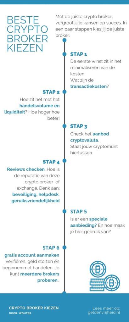 cryptocurrency broker kiezen - keuze hulp infographic