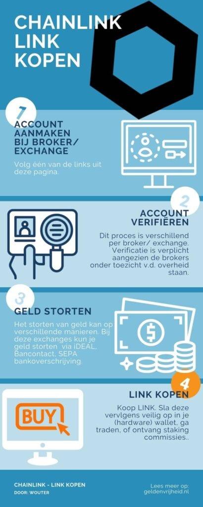 Chainlink kopen infographic