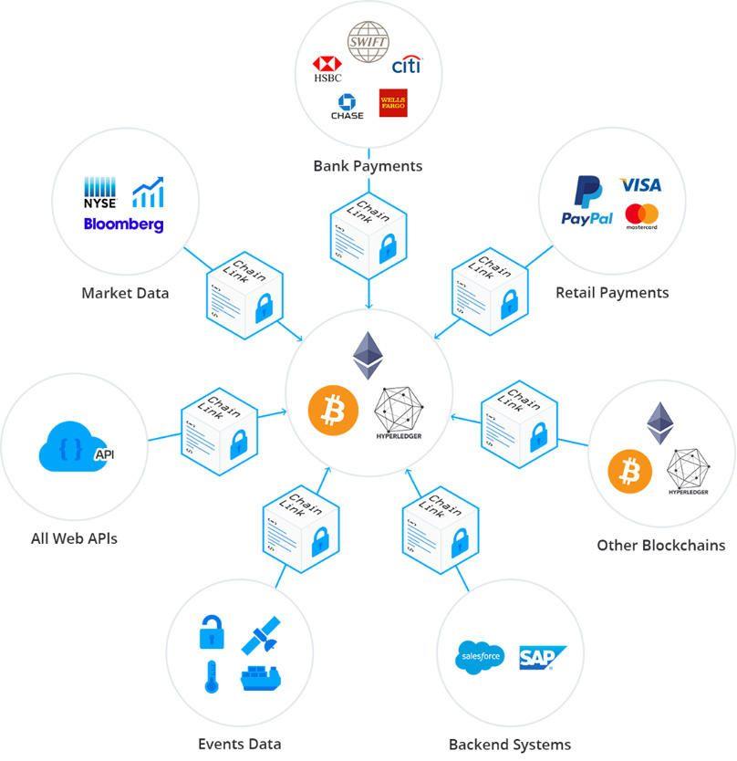 Oracle infographic van AllesOverCrypto
