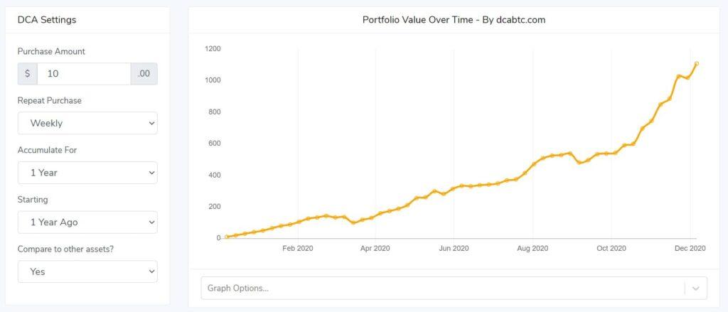 Wanneer investeren in Bitcoin? DCA tool van dcabtc.com