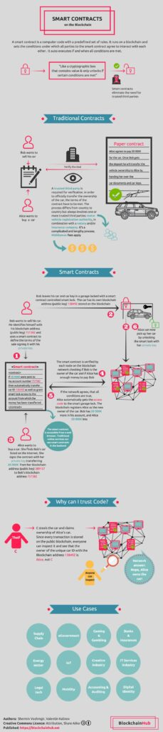 smart contracts infographic - engels bron: blockchainhub