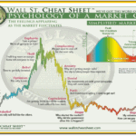 emoties en de bull markt / bear markt