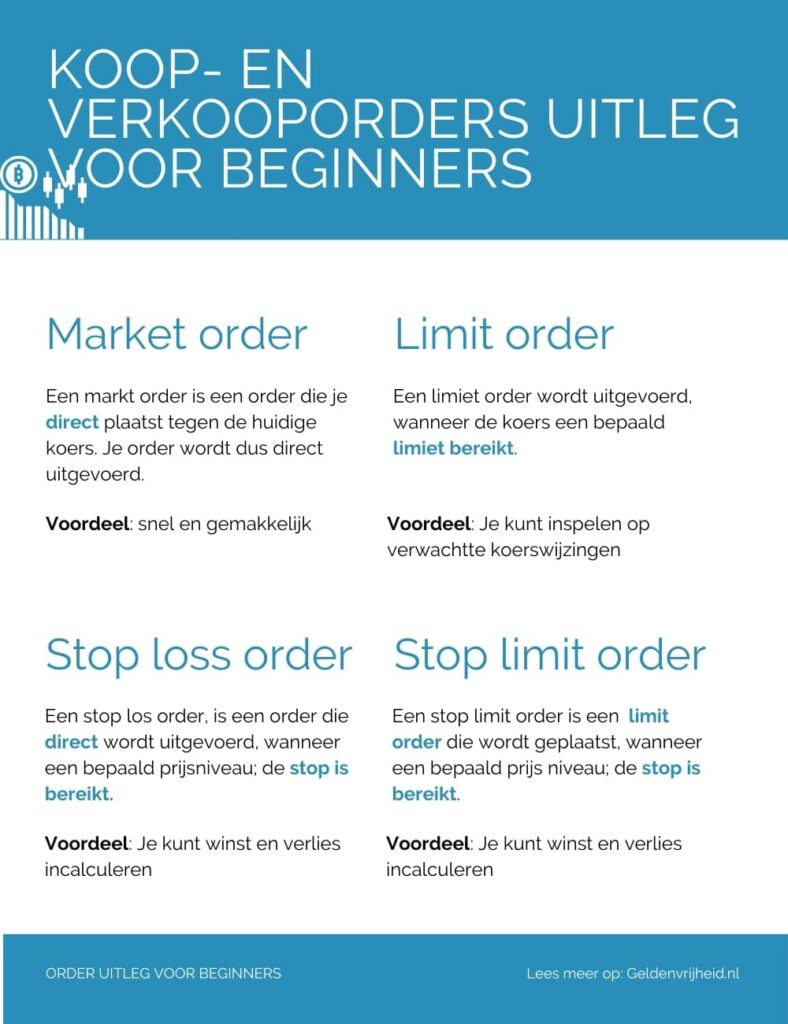 infographic - Wat is een market order, wat is een limit order, wat is een stop loss order, wat is een stop limit order