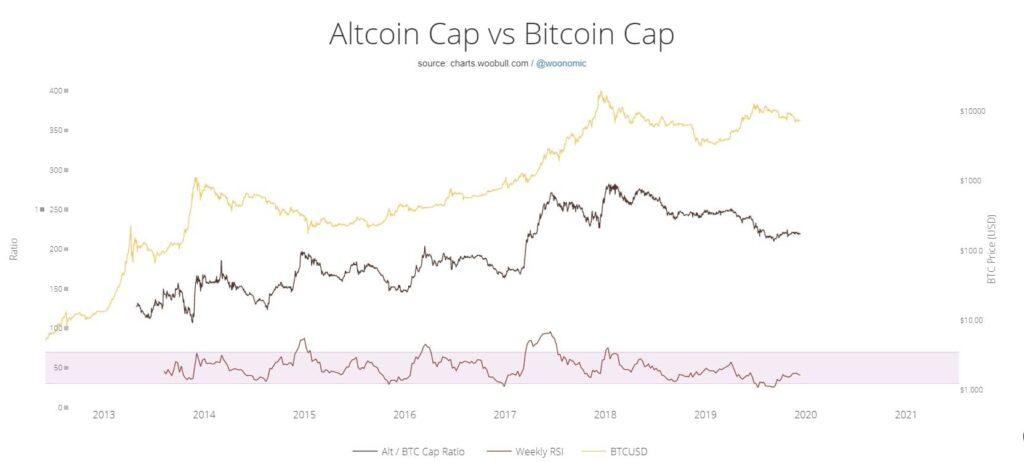 bitcoin of altcoin marketcap woobull.com bron: