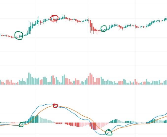 MACD indicator - voorbeeld koop en verkoop moment bepalen met MACD