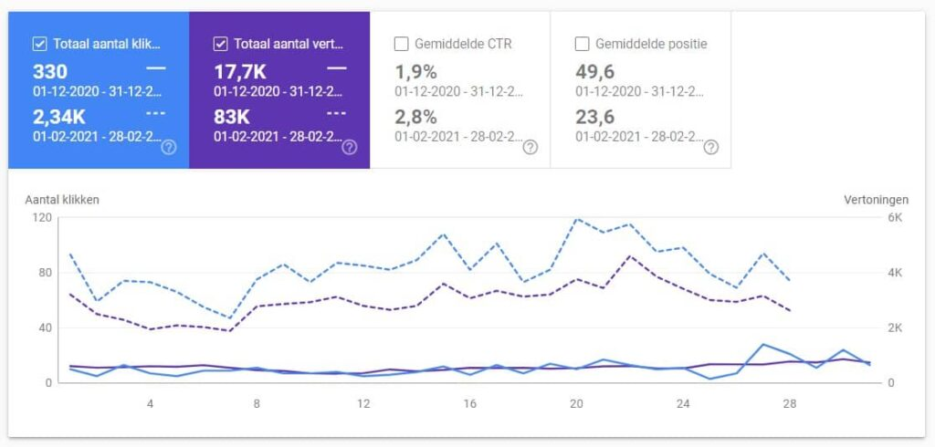 Weergave van bezoekersaantallen in Search Console