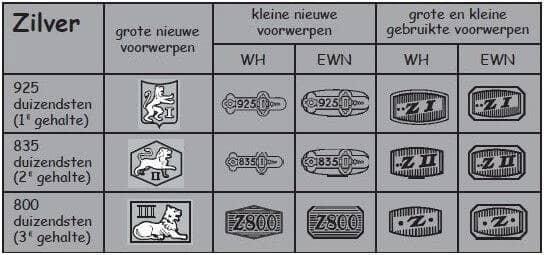 Zilver keurmerken voor sieraden en gebruiksvoorwerpen
