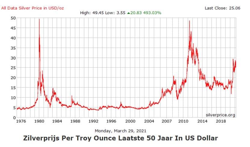 Zilverprijs van de laatste 50 jaar